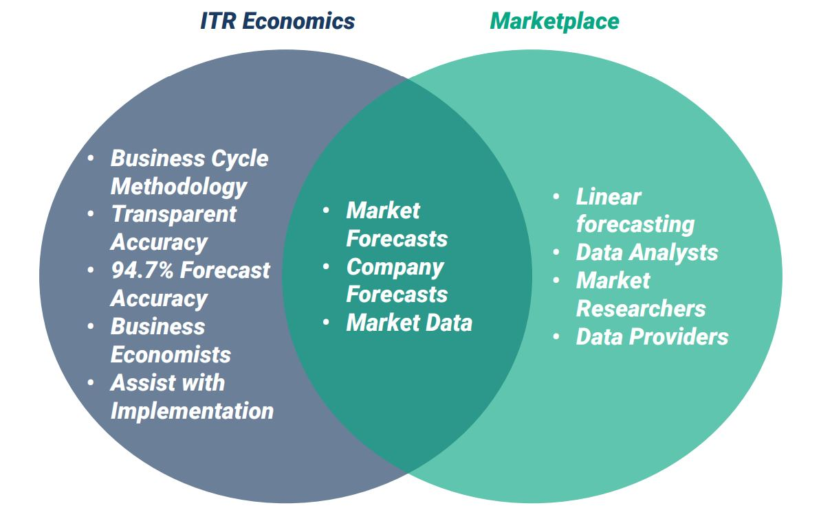 ITR Competition Venn Diagram